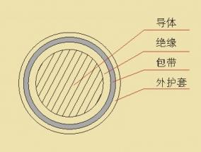 0.6/1KV交联聚氯乙烯绝缘低烟无卤阻燃电力电缆